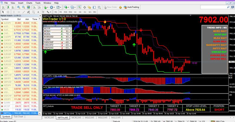 The Best Buy Sell Signal Software In India Supports In Currency