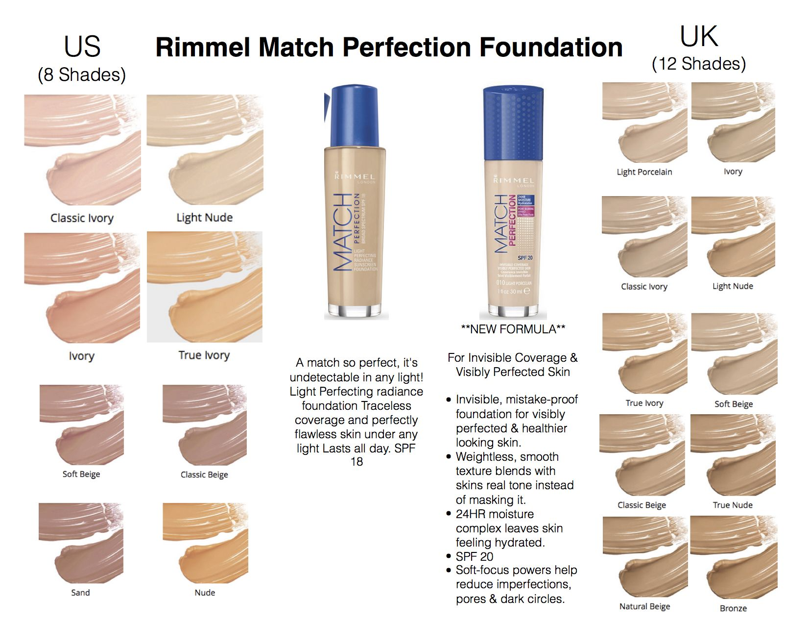 Rimmel London Match Perfection Foundation (US vs UK