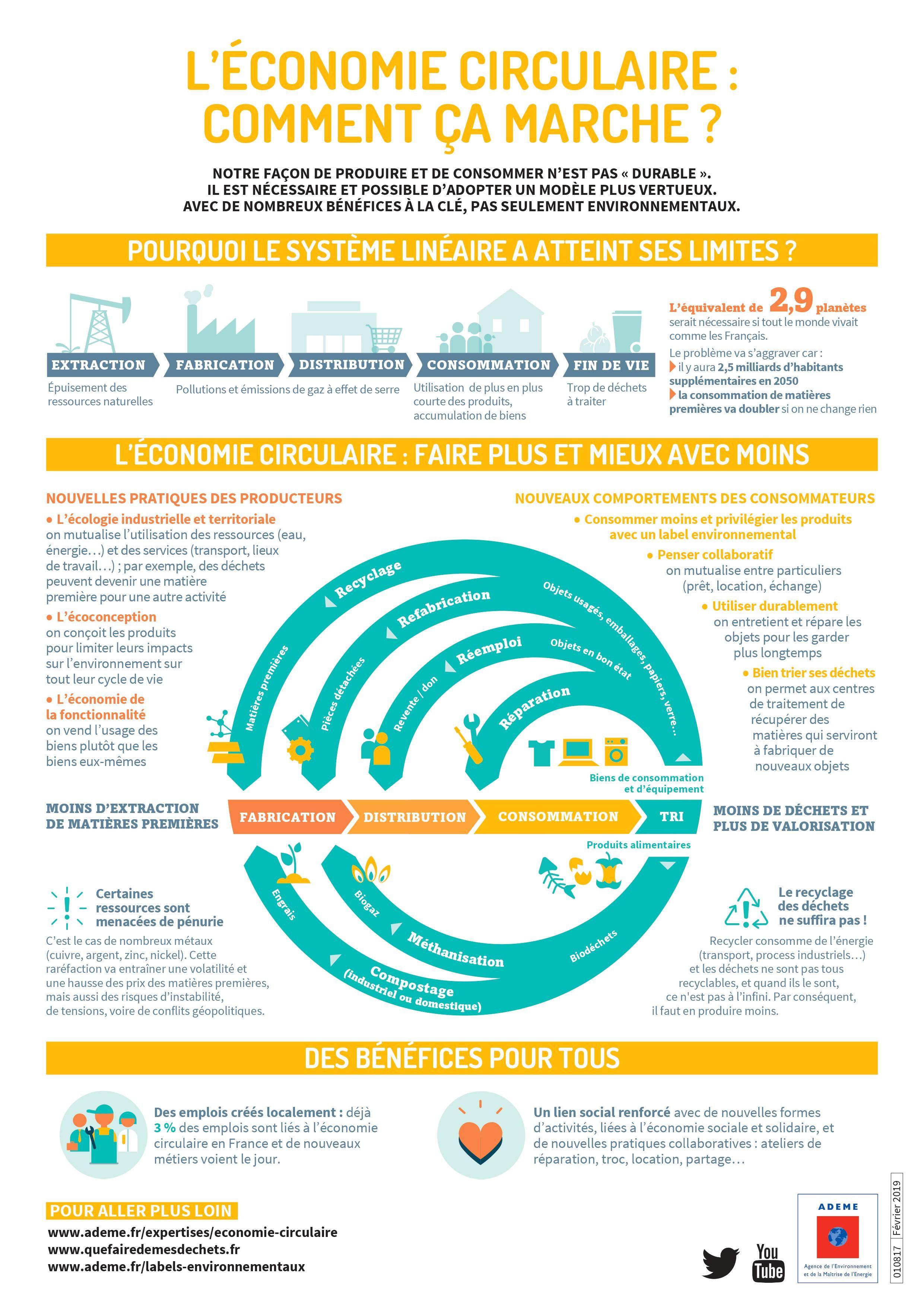 Infographie L Economiecirculaire Comment Ca Marche Economie Circulaire Infographie Developpement Durable