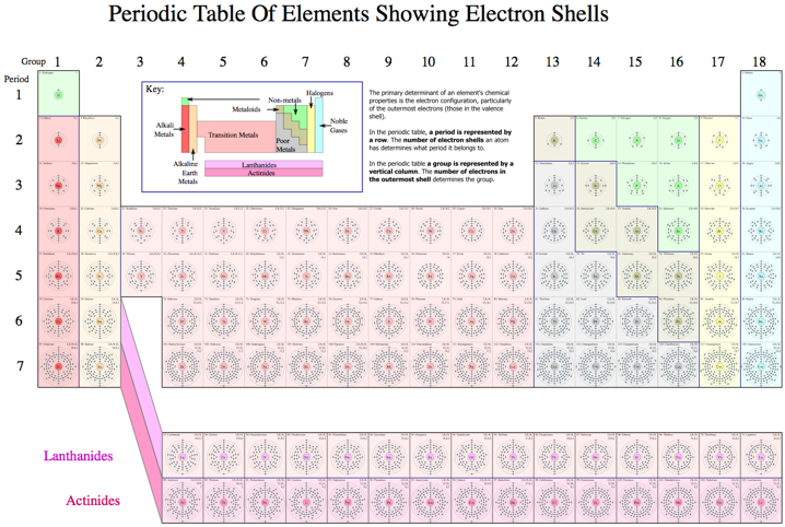 periodic table of elements showing electron shells electron shell wikipedia the free encyclopedia - Periodic Table Of Elements Showing Electron Shells