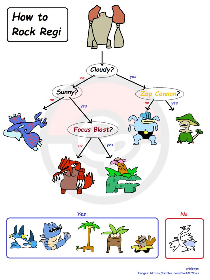 22c77bc6 Simpler Regirock Counter Graphic - Album on Imgur | Pokemon go ...
