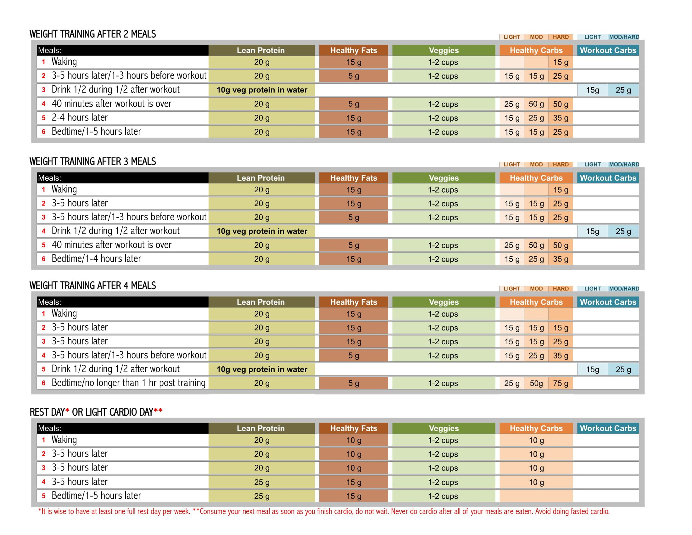 rp diet training after 3 meals plan