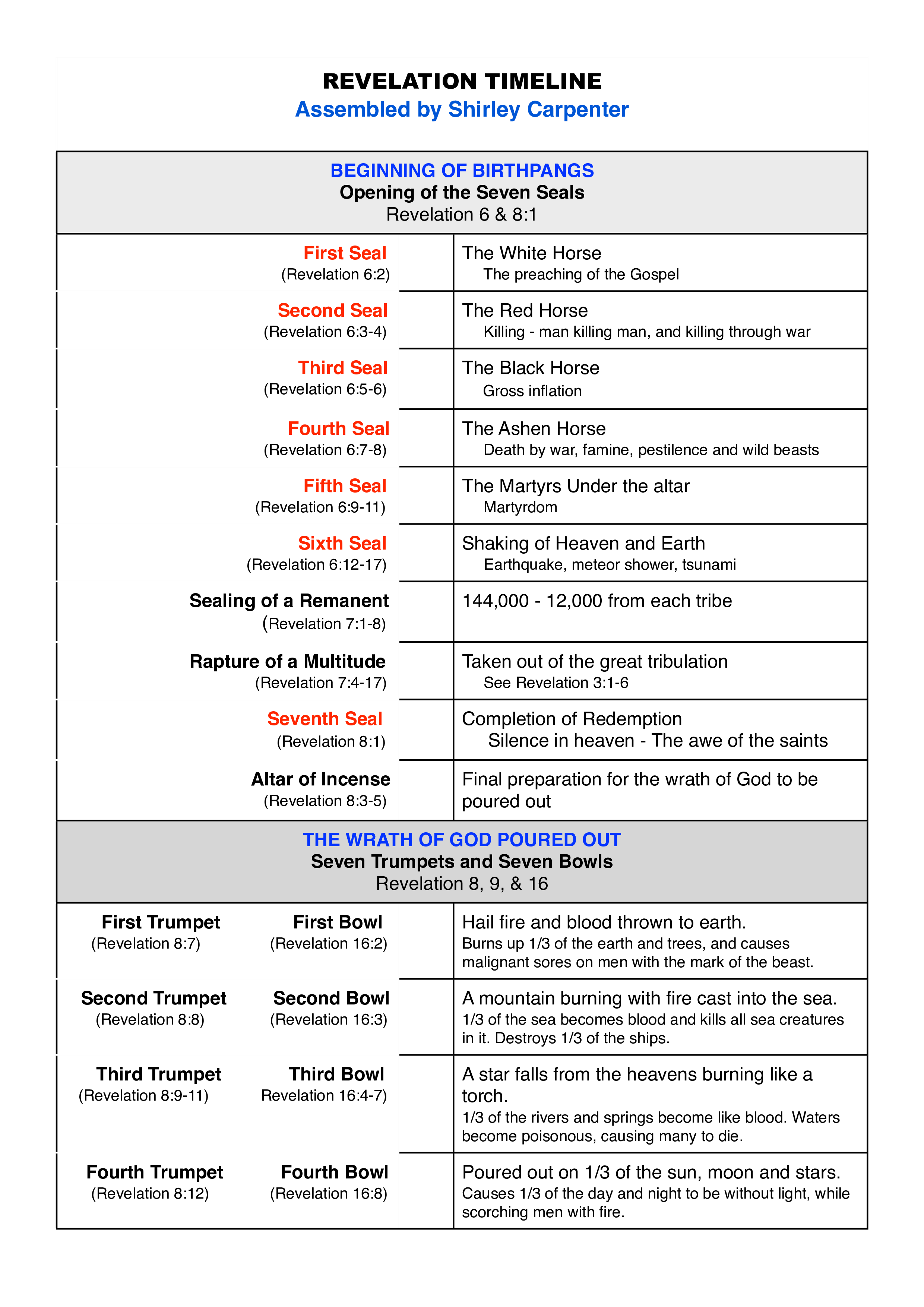 Revelation Timeline Chart - How to create a Revelation Timeline