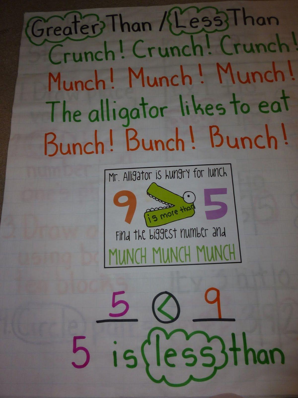 Love 2 Teach Math 2 Nbt 4 Comparing Numbers Anchor Charts
