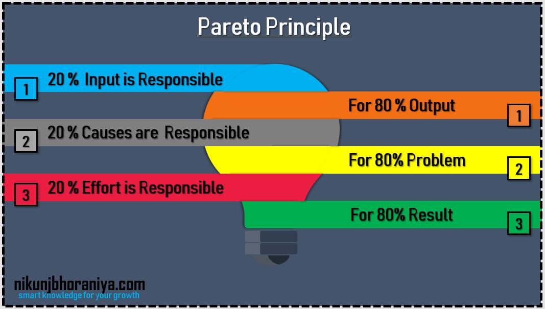 Defect Pareto Chart Excel