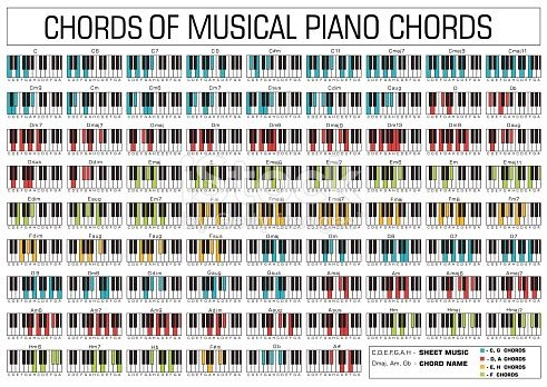 Classical Basic Piano Chords Graphic Pianos Music Theory And