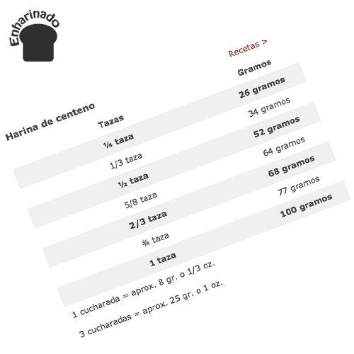 Tablas Tazas A Gramos Y Todas Las Equivalencias Para Ingredientes Secos Y Líquidos Medidas De Tazas Y Cuant Gramos En Tazas Tazas Torta De Mousse De Chocolate