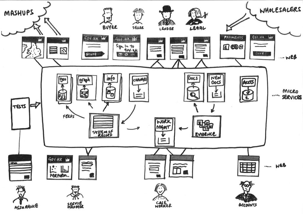 3tier autoscalable web application architecture animation