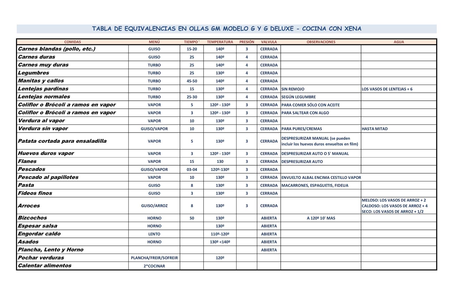 TABLA EQUIVALENCIAS Y TIEMPOS MENÚS GM G y G DELUXE | Tabla