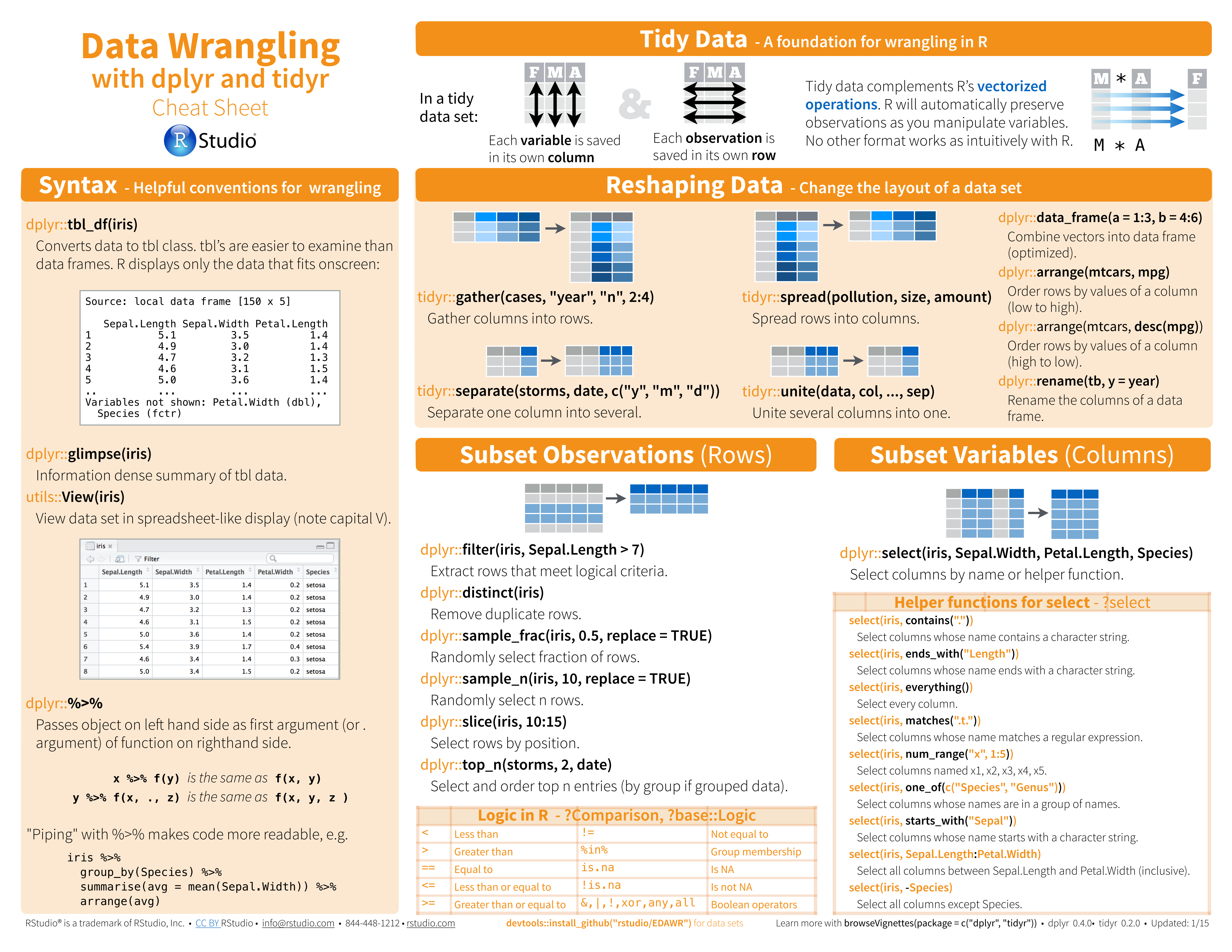 data wrangling cheatsheet | Data Science and Machine