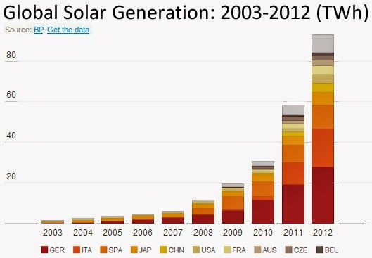 World's Top 10 Solar Countries