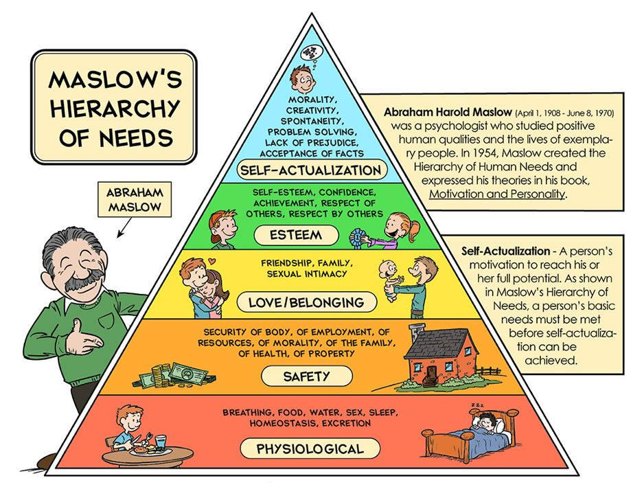 the hierarchy of needs theory by Hierarchy of needs theory: describe the theory in your own words and how it relates to effective leadership according to the hierarchy of needs theory,.