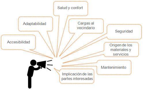 ASA-asociacion-sostenibilidad-arquitectura-ISO-CEN-AENOR