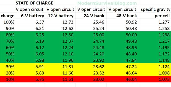 A chart of battery voltage versus State Of Charge, SOC