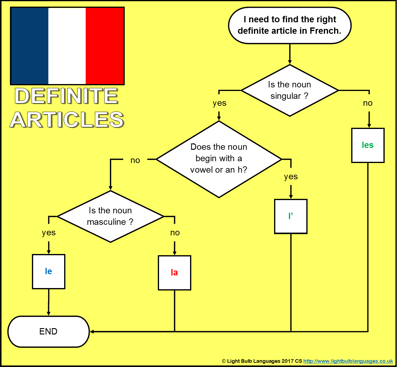 French Definite Articles Flowchart