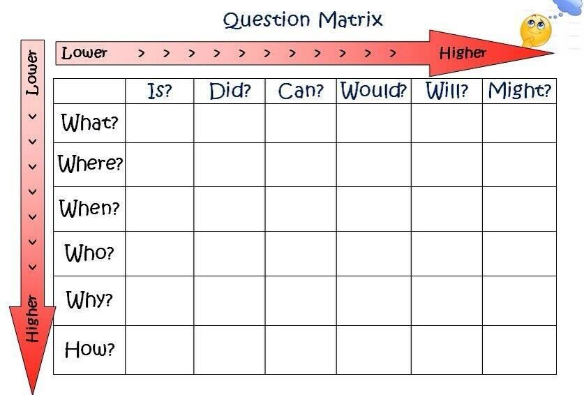 A Great Question Matrix MA TESOL Inquiry Based Learning