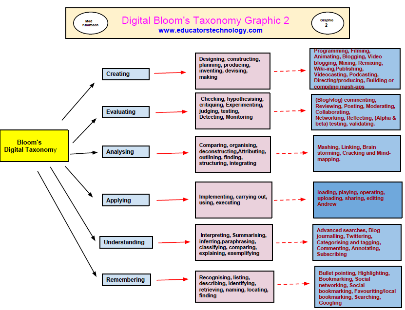A New Poster On Blooms Digital Taxonomy Educational Technology