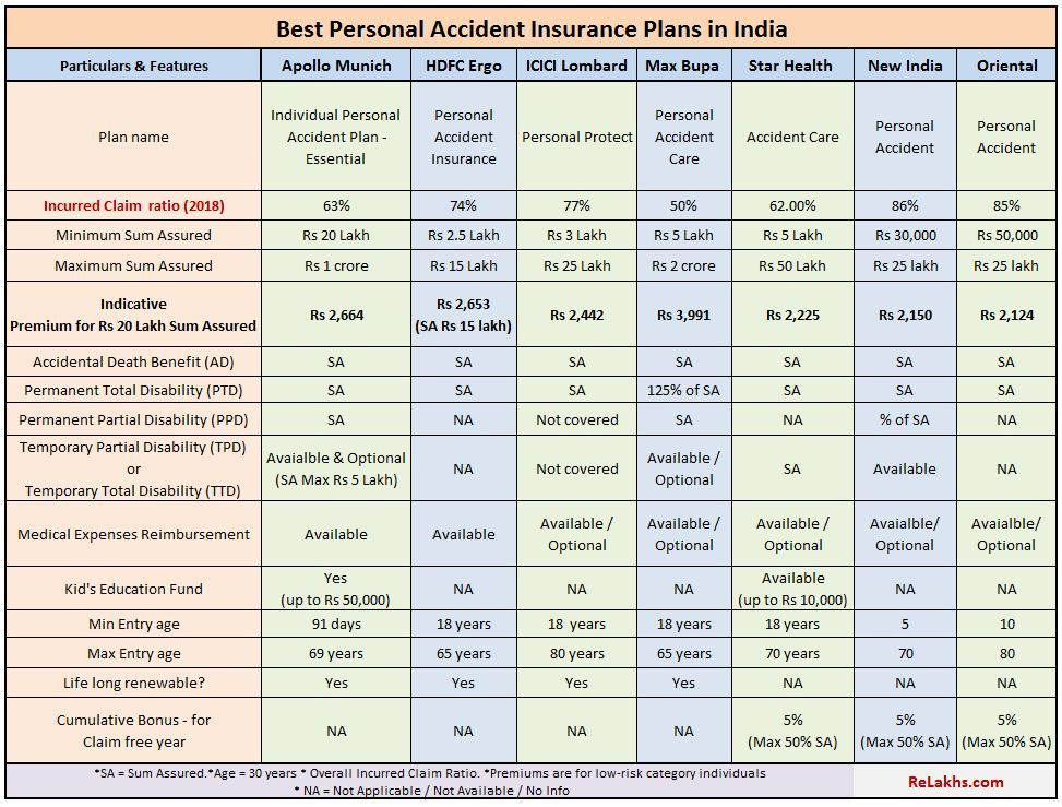 Best Personal Accident Insurance Plans 2020 21 Accident Insurance Insurance Policy Person