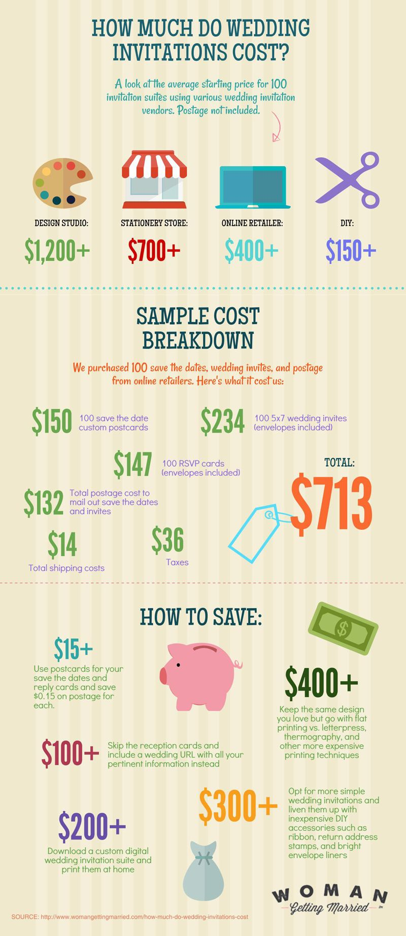 How Much Do Wedding Invitations Cost? | Wedding Invitations ...