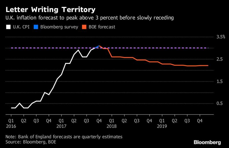 Haldane Says U K Inflation To Exceed Target For Next Few Years