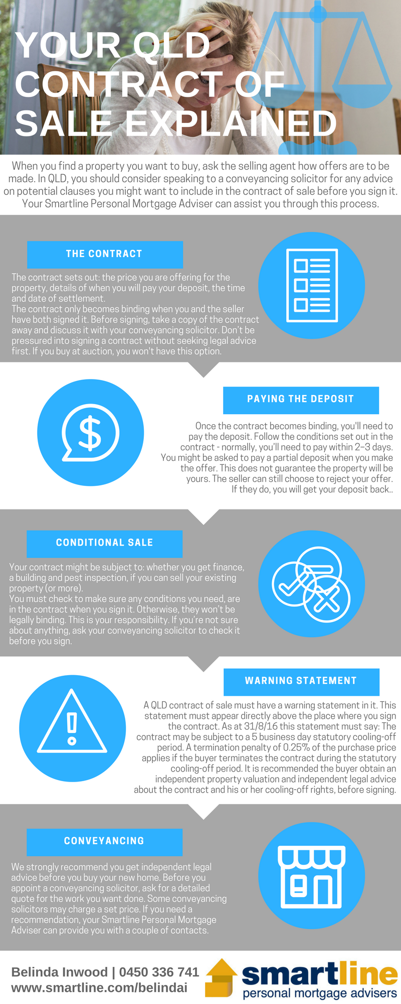 Infographic Explaining The Qld Contract Of Sale Loan Interest Rates