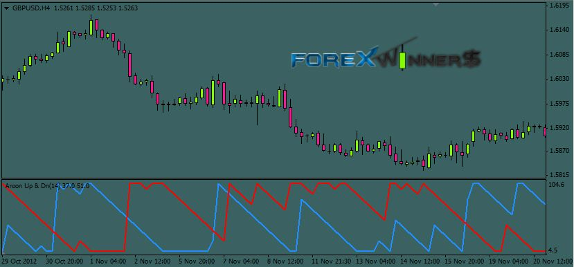 Aroon Up Down Forexwinners Net Movie Posters