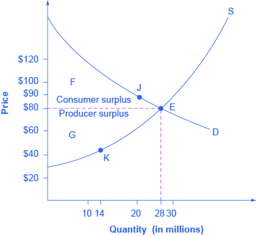 The Graph Shows Consumer Surplus Above The Equilibrium Price And Producer Surplus Beneath The Equilibrium P Paper Writing Service Writing Services Custom Paper
