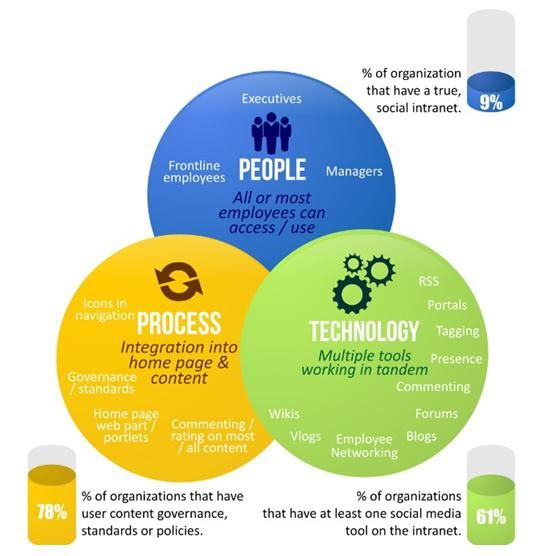 Technology Management Image: People, Process, Technology: We Are Changing The Focus