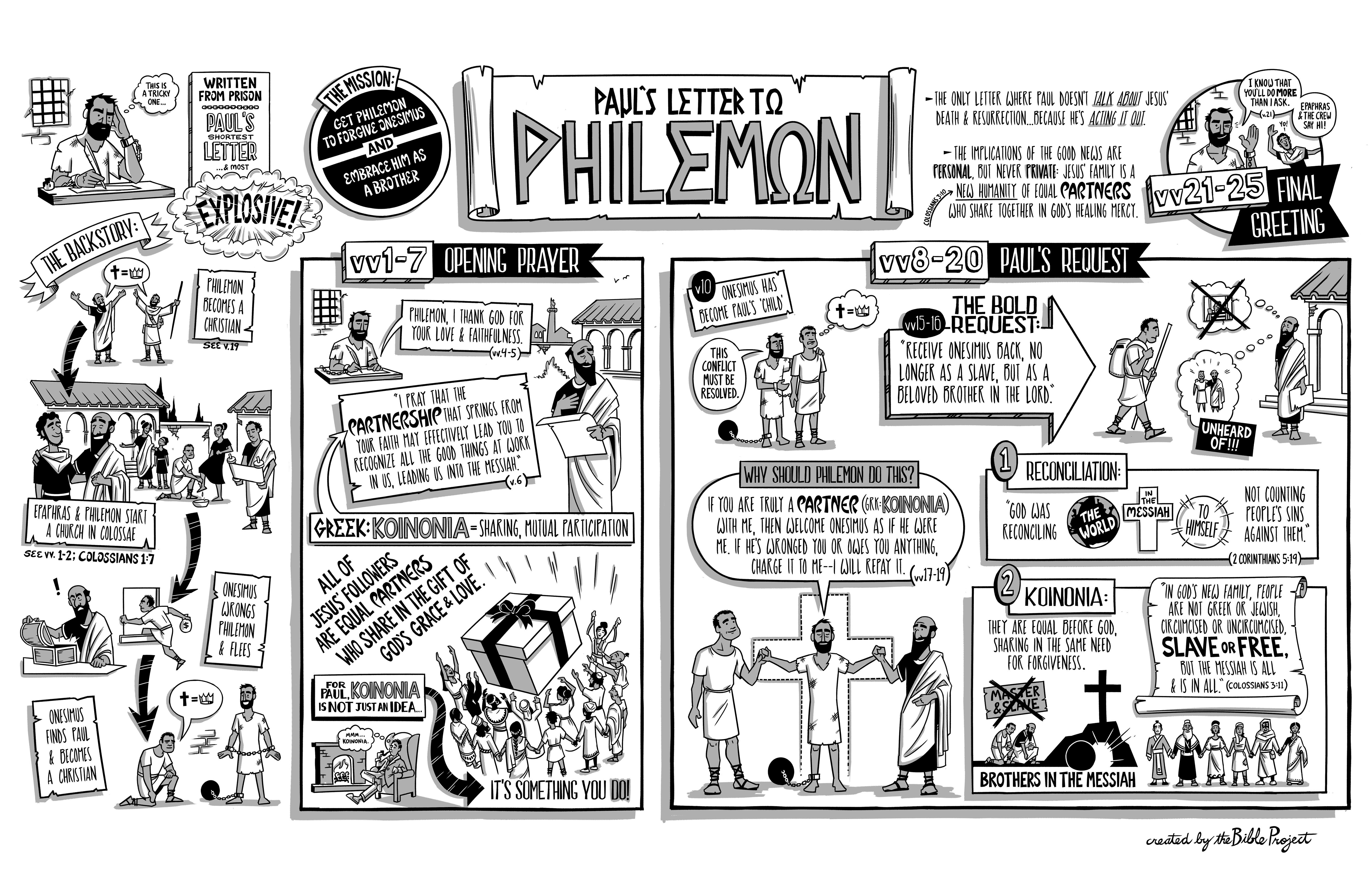 Book Of Philemon Poster Visual Summary Book And Chapter