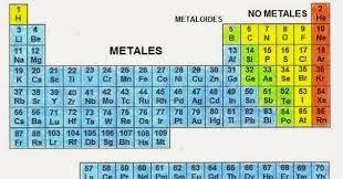 Resultado de imagen para tabla periodica elementos metlicos resultado de imagen para tabla periodica elementos metlicos urtaz Images