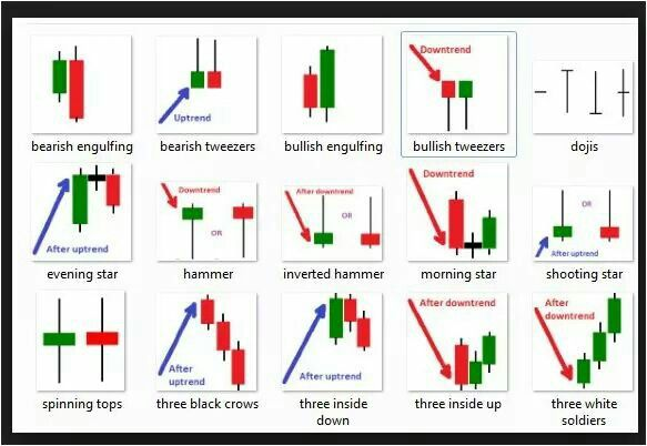 Pin By Hamid Saeed Khan On Psx Candlestick Chart Chart Candle