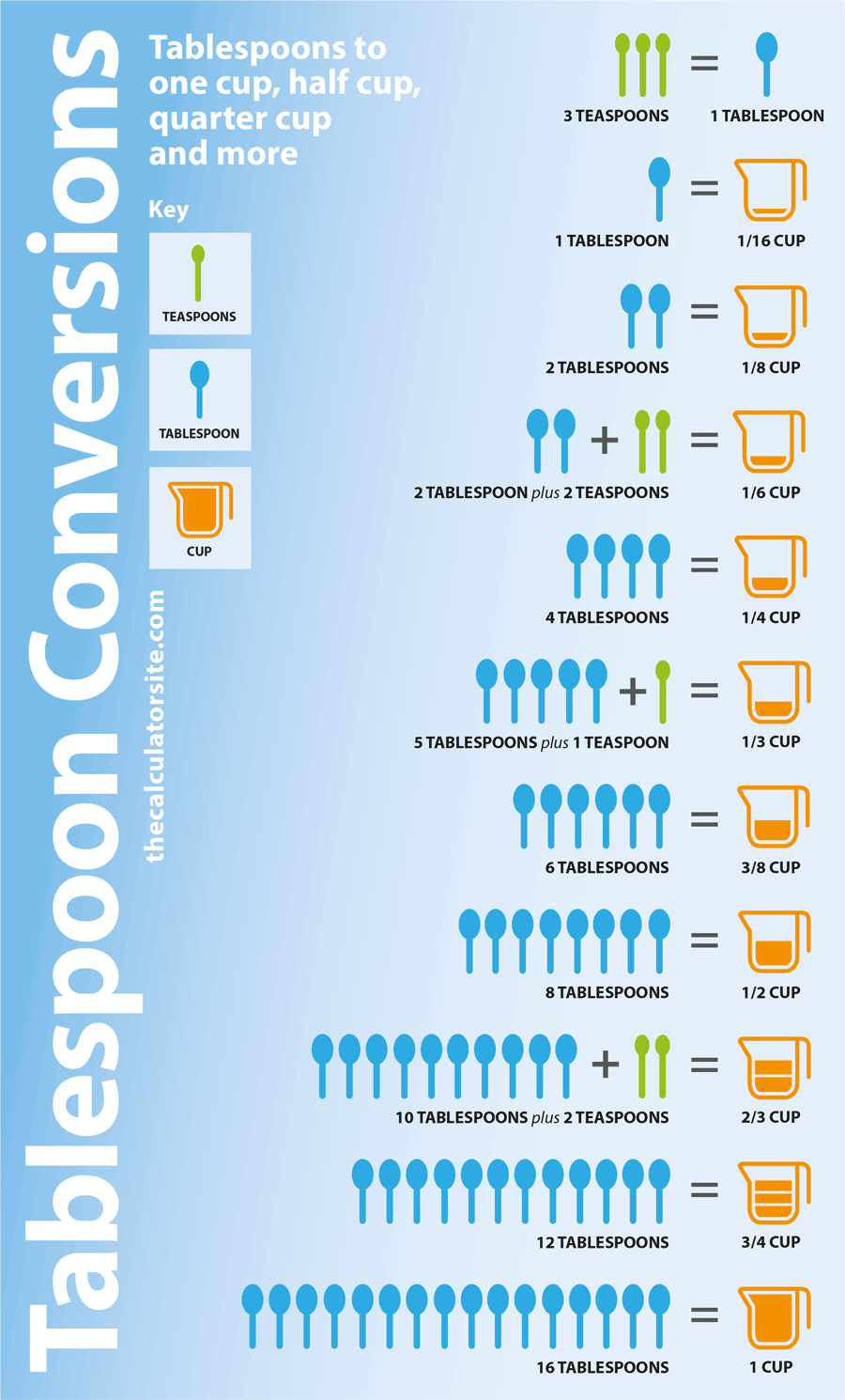 Cups To Tablespoons Conversion Chart Cooking Conversion Chart Baking Conversion Chart Tablespoon Conversion