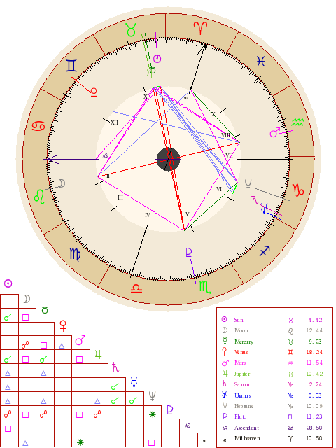 My Natal Chart Has A Grand Cross It Is Considered To Be The Most