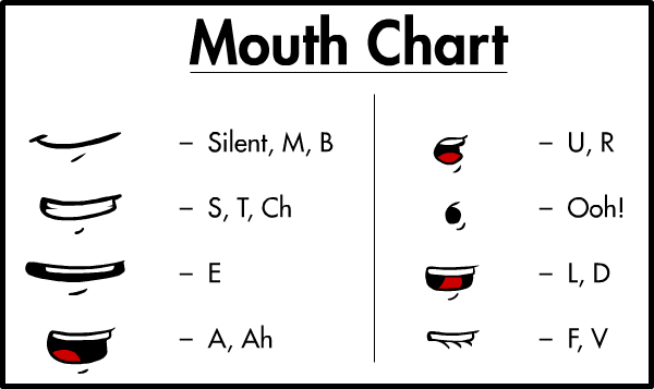 Phonemes Mouth Chart Anatomy Reference Pinterest