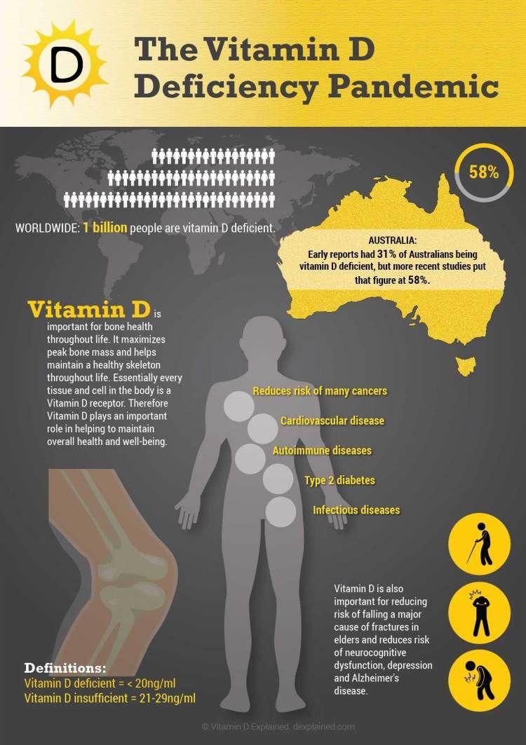 Pin on Vitamin D