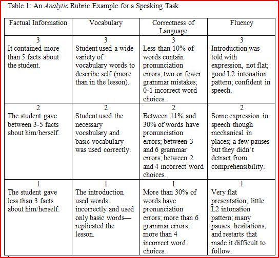 performancebased assessment rubrics web 20 tools and