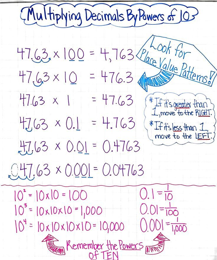 Multiplying Decimals By Powers Of Ten Anchor Chart  Grades