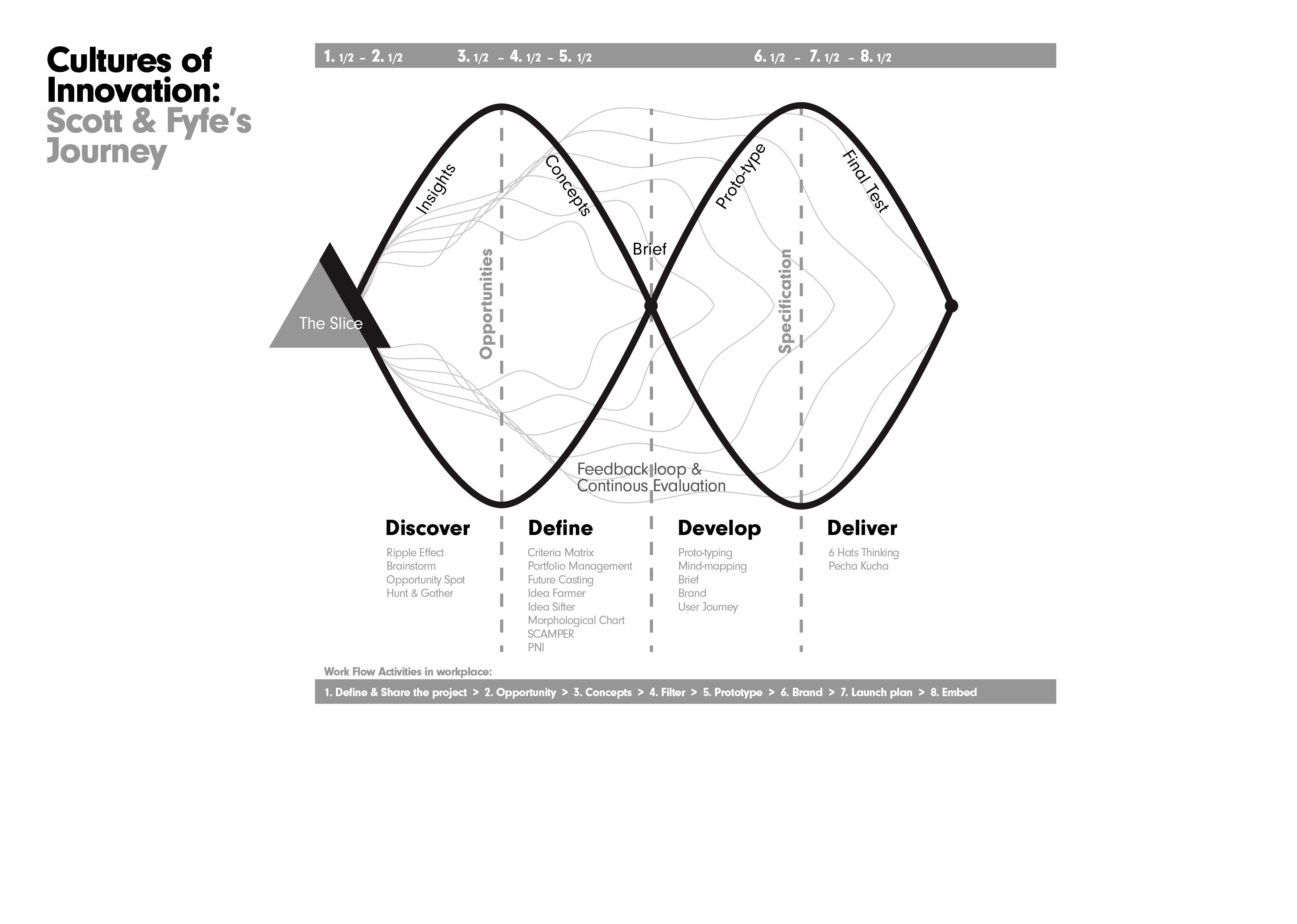 Image Result For Double Diamond Design Process