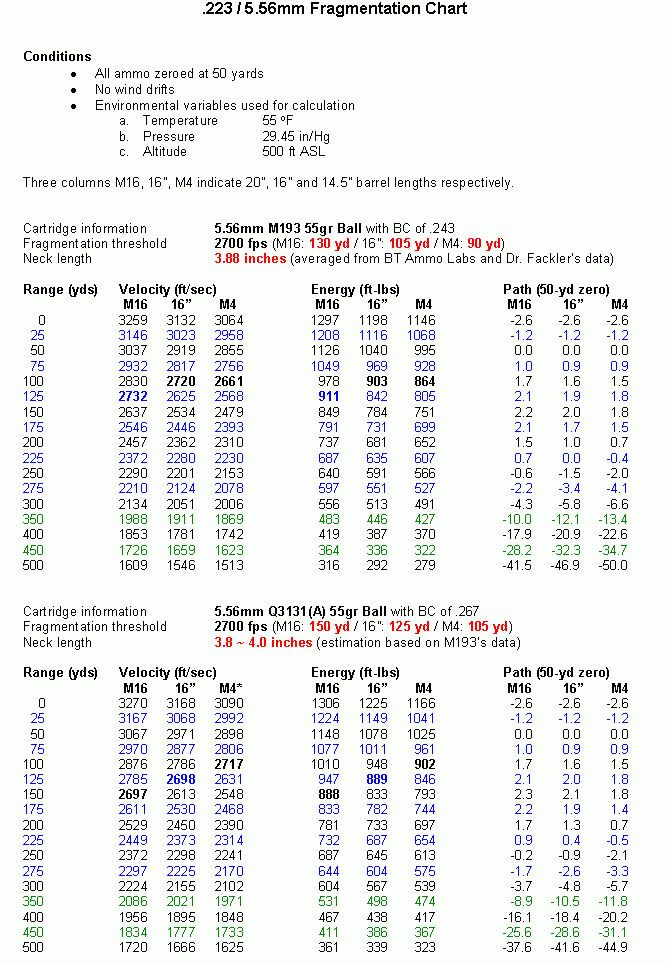 Bullet Charts Rifle Pinterest Bullet, Chart and Weapons - ballistics chart
