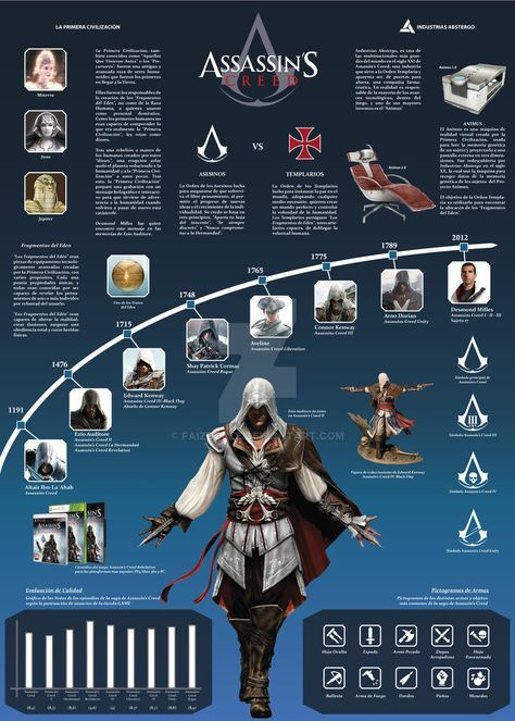 Infografia Assassins Creed Saga By Faizdoble Assassins Creed