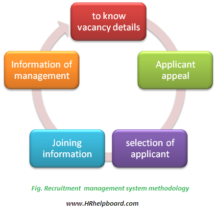 Recruitment Management System Hrhelpboard Recruitment Recruitment Software Management