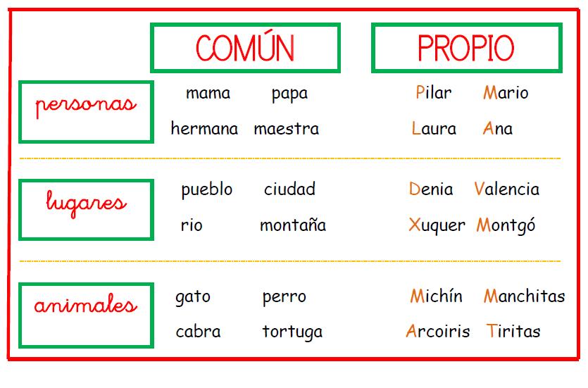 Carteles De Lengua Para Decorar En Aula Aula Pt Nombres Propios Y Comunes Carteles De Gramática Practicas Del Lenguaje