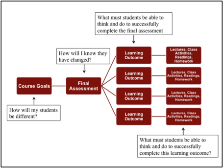 training design process The addie method of instructional design consists of five phases that trainers  and instructional designers may use to plan and implement training the steps in .