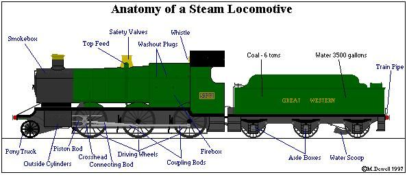 Anatomy Of A Steam Locomotive  With Images