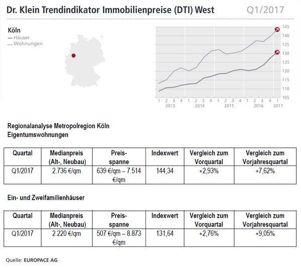 Koln Kaufpreise Immobilien Hauser Und Wohnungen Http Immofux Com Dti Trendindikator Immobilienpreise Q12017 Fuer D Immobilienpreise Immobilien Preis