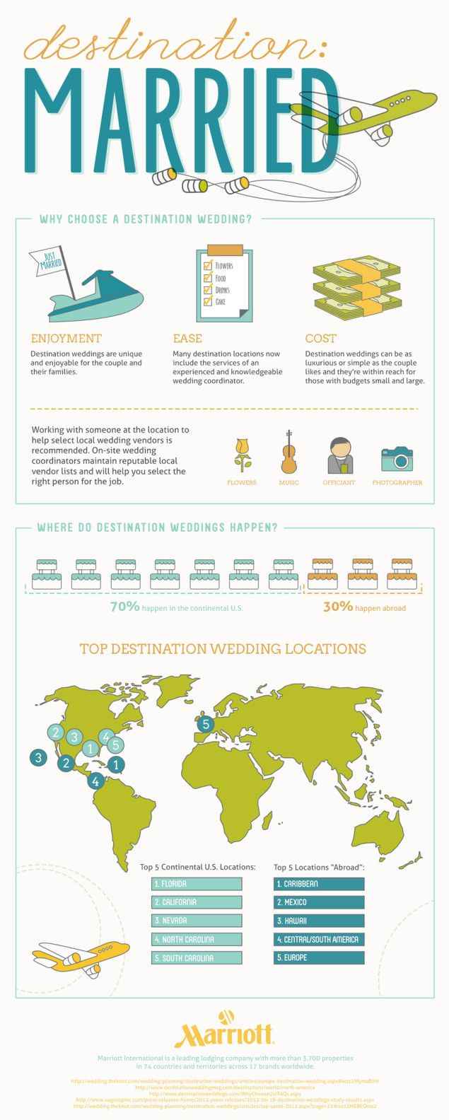 Ever Wondered About Having A Destination Wedding This Infographic Explains The Reasons And Top Places