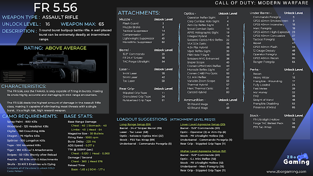 Call Of Duty Modern Warfare Fr 5 56 Weapon Information Stats Attachment Unlock Levels Loadouts And Gold Camo Requirements In 2020 Modern Warfare Warfare Infographic