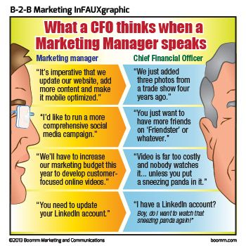 Pin By Digital Media Services Bct On Fun Marketing Humor Community Manager Inbound Marketing