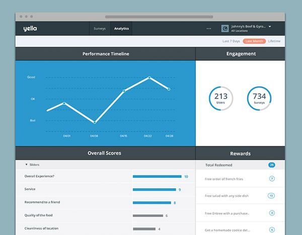 25 Visually Stunning App Dashboard Design Concepts Analytics