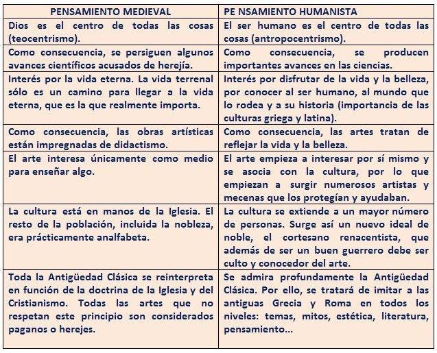La Literatura Medieval En Espana Temas 2 3 4 Aqui Puedes Consultar Dos Esquemas Sobre El Tema De La Literatura M Literatura Ap Literatura Literatura Espanola